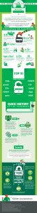 secure password infographic